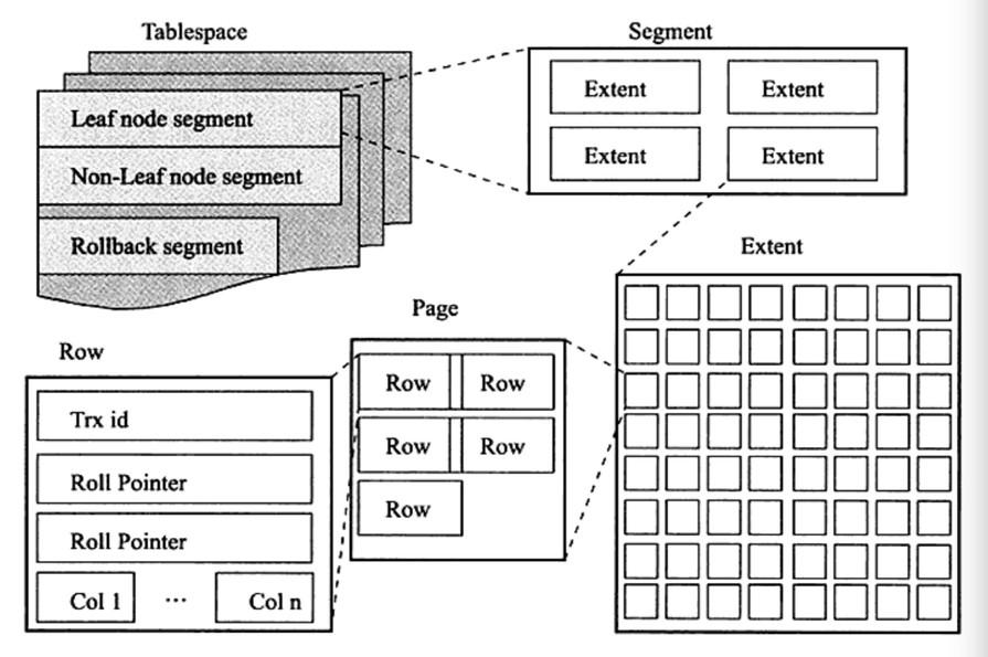 1 innodb逻辑存储结构 mysql表中的所有数据被存储在一个空间内,称之