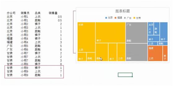 """树状图会用不同颜色表示数据的第一列名称变量,即""""分公司"""",然后在同一"""