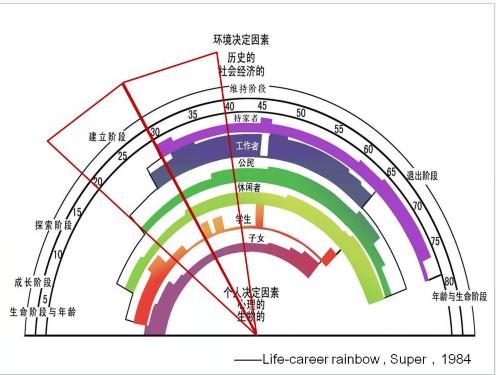 中国大学MOOC 大学生职业发展与就业指导(河套学院)1452162257 最新慕课完整章节测试答案