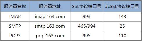 163免费邮客户端设置的POP3、SMTP、IMAP地址