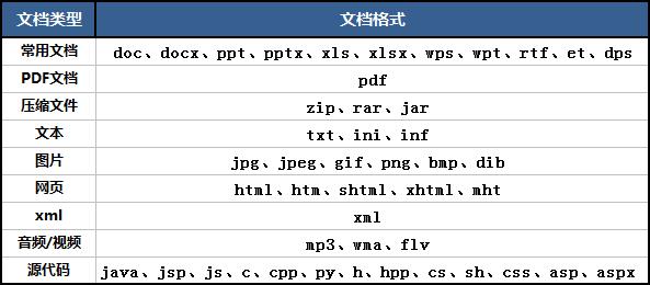 附件预览支持哪些文档格式
