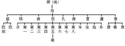 【转】我国各姓氏正宗血统图,快来查查你的老祖宗是谁吧! - 秋韵枫斓 - 秋韵枫斓