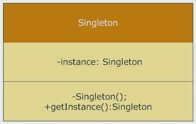 Singleton类图