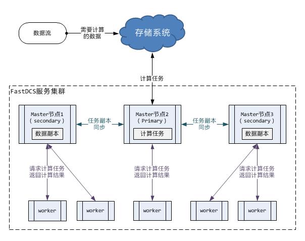 FastDCS系统整体架构