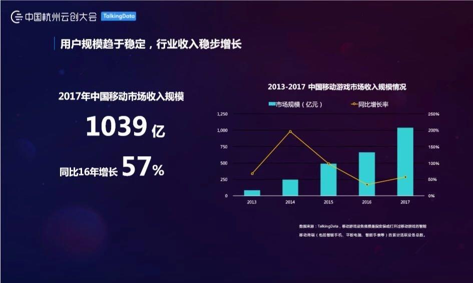 透过数据看真相:手游市场趋势报告