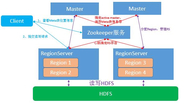 《分布式存储系统Kudu与HBase的简要分析与对比》
