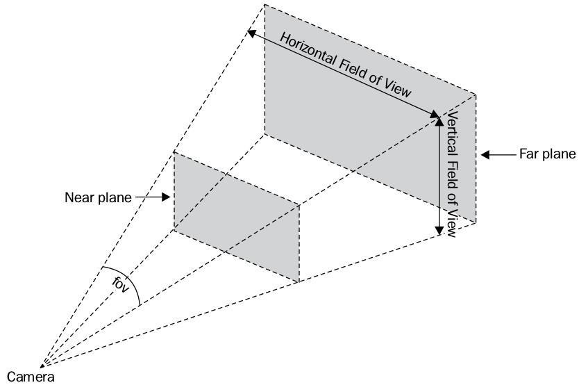 PerspectiveCamera