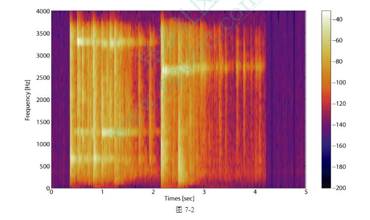 使用正确的图表理解数据(二):理解频谱图上篇-社区博客-网易云