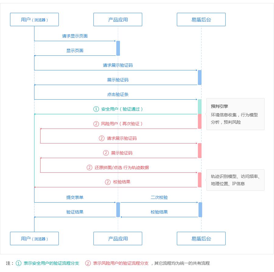 无感知组件工作流程图