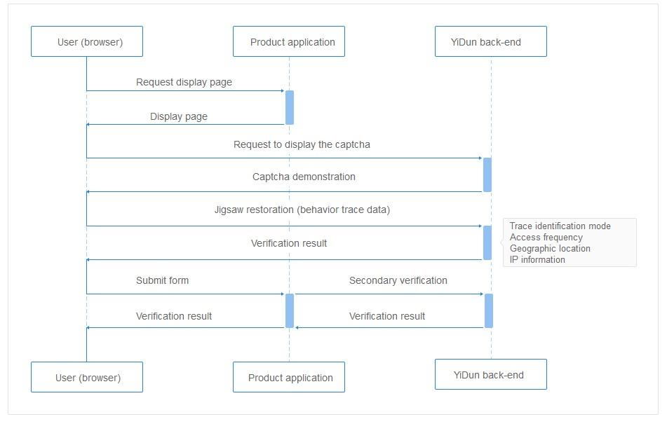 Component workflow