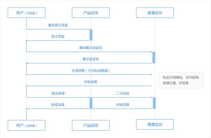 组件工作流程图