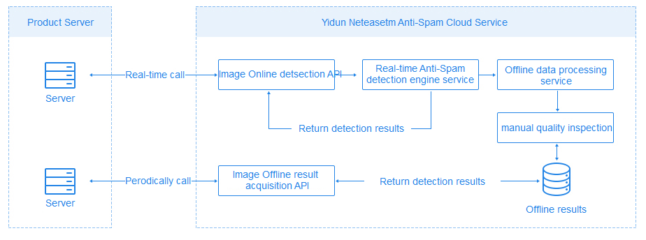 Schematic diagram of content security image detection service API