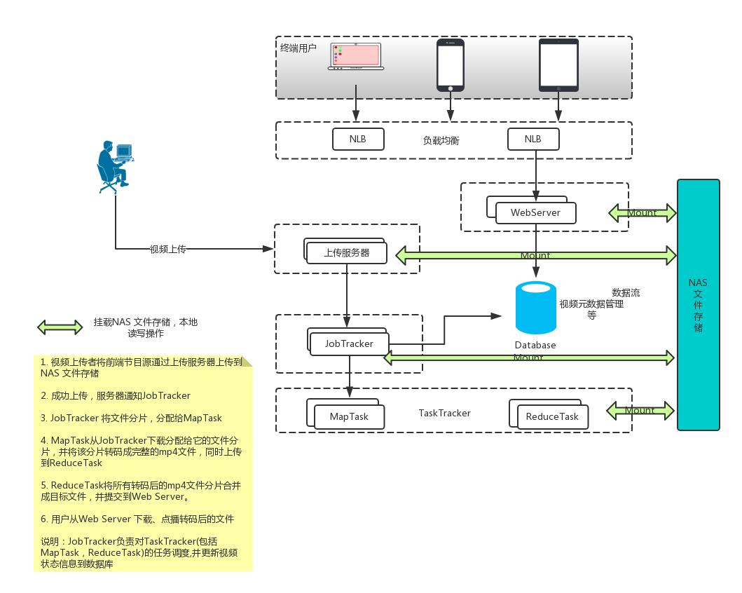 分布式视频处理系统架构