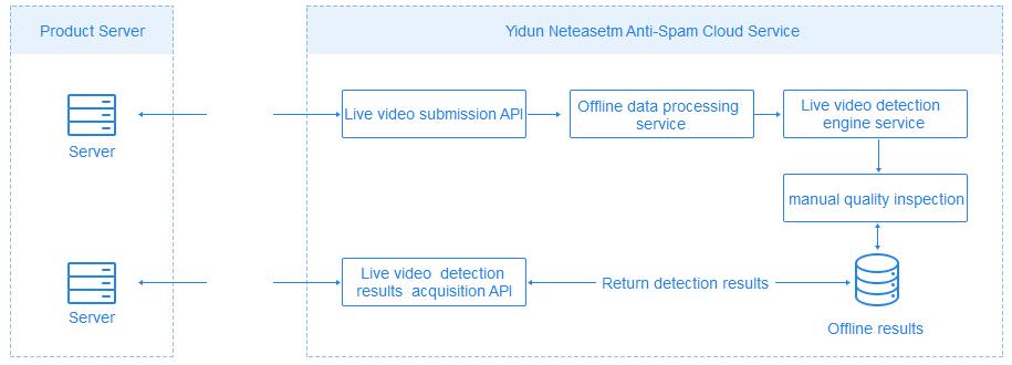 Neteasetm</sup Content Moderation live video service API schematic