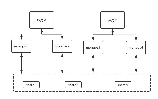 MongoDB Shard