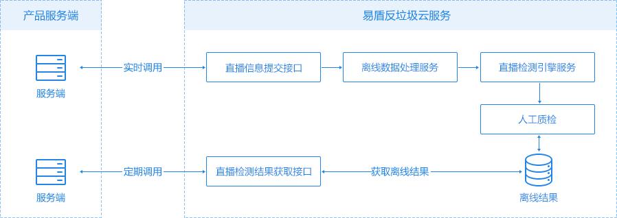 云安全(易盾)视频直播服务接口调用示意图