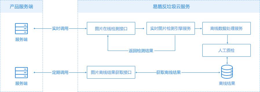 内容安全图片检测服务接口调用示意图