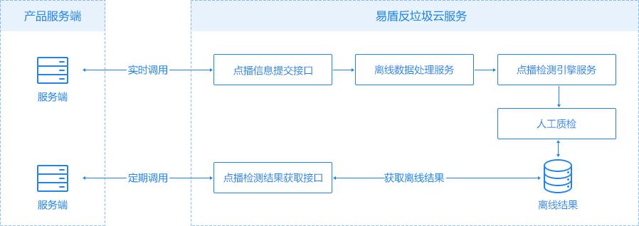 云安全(易盾)视频点播服务接口调用示意图