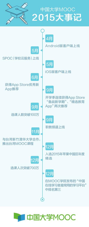 中国大学MOOC2015大事记_中国大学MOOC