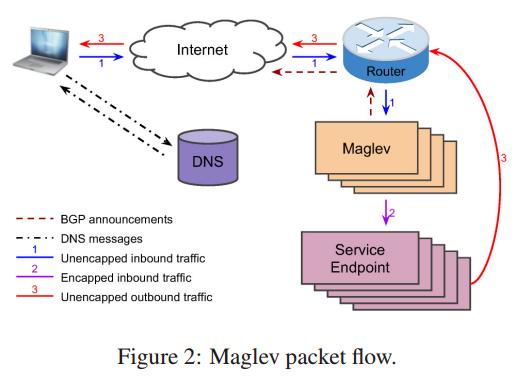 Google Maglev 工作流程