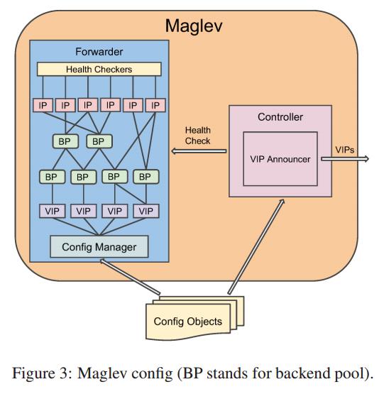 Maglev 结构